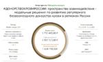 Фонд президентских грантов поддержал  #ДОНОРСТВОКРОВИРОССИИ